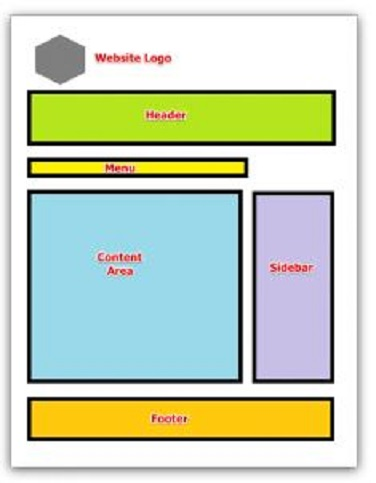 website anatomy