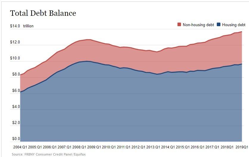 Consumer Household Debt